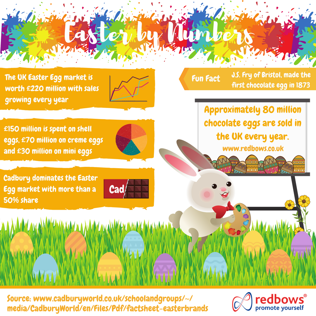 Easter Statistics Redbows Infographic